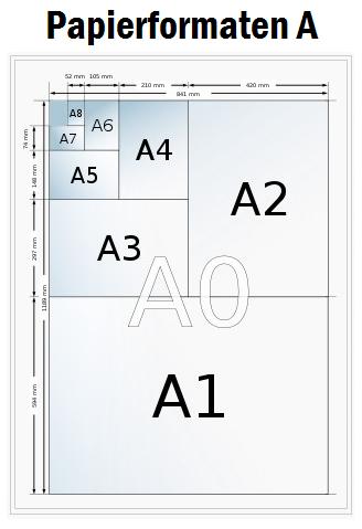papierformaten in alle afmetingen | drukwerkvergelijker.be